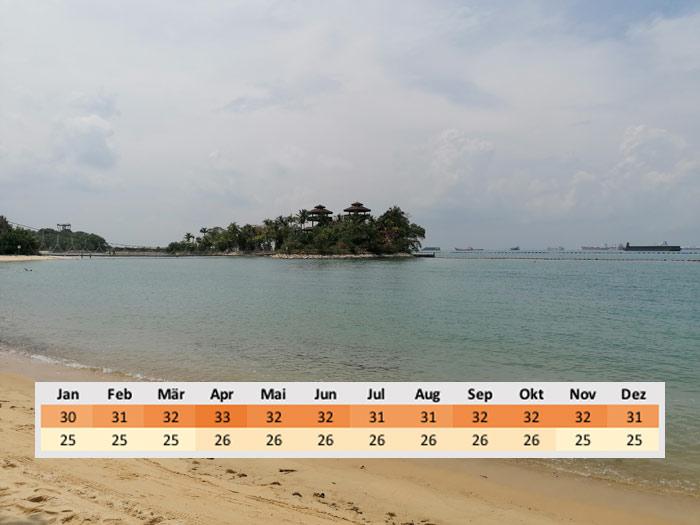 Wetter Durchschnittstemperatur Singapur